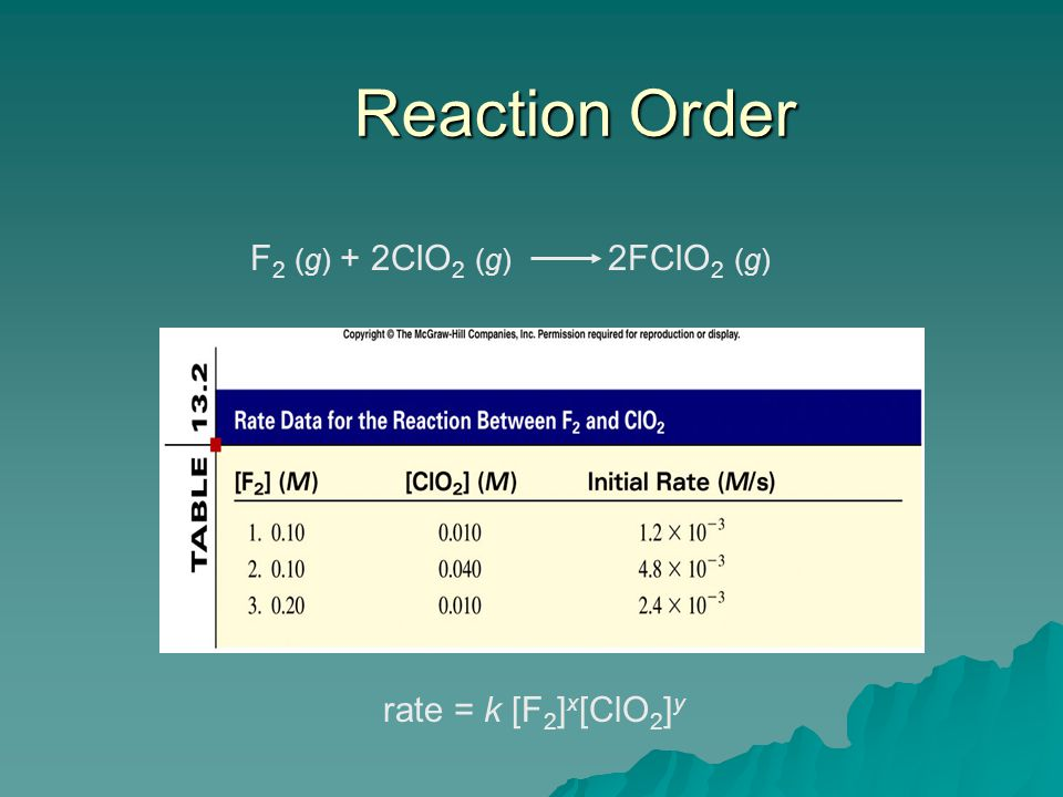 Reaction Order F2 (g) + 2ClO2 (g) 2FClO2 (g) rate = k [F2]x[ClO2]y